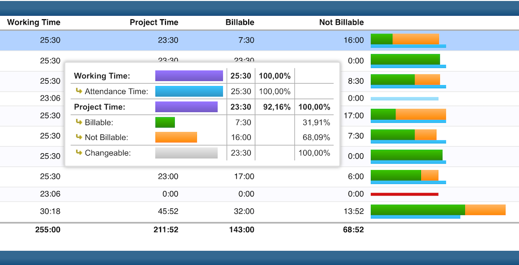 timr time tracking detailed graphics