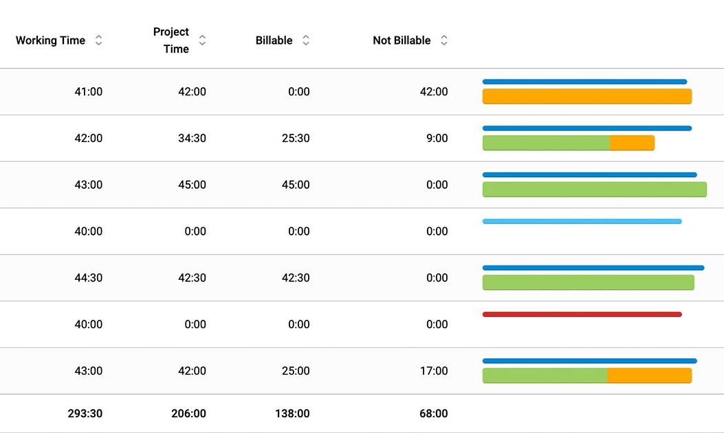 timr mobile time tracking web dashboard