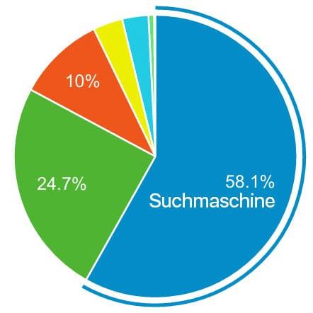 suchmaschinen-traffic